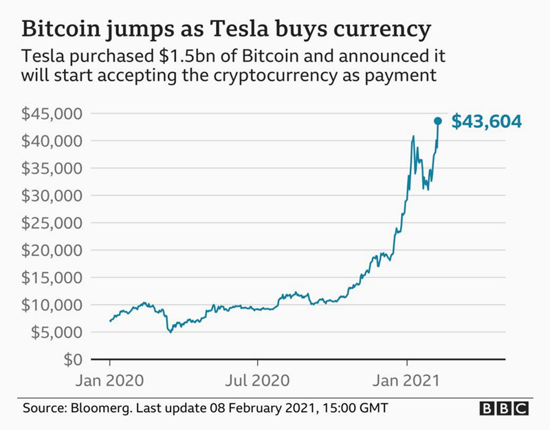 bitcoin value increment after tesla purchasing bitcoins